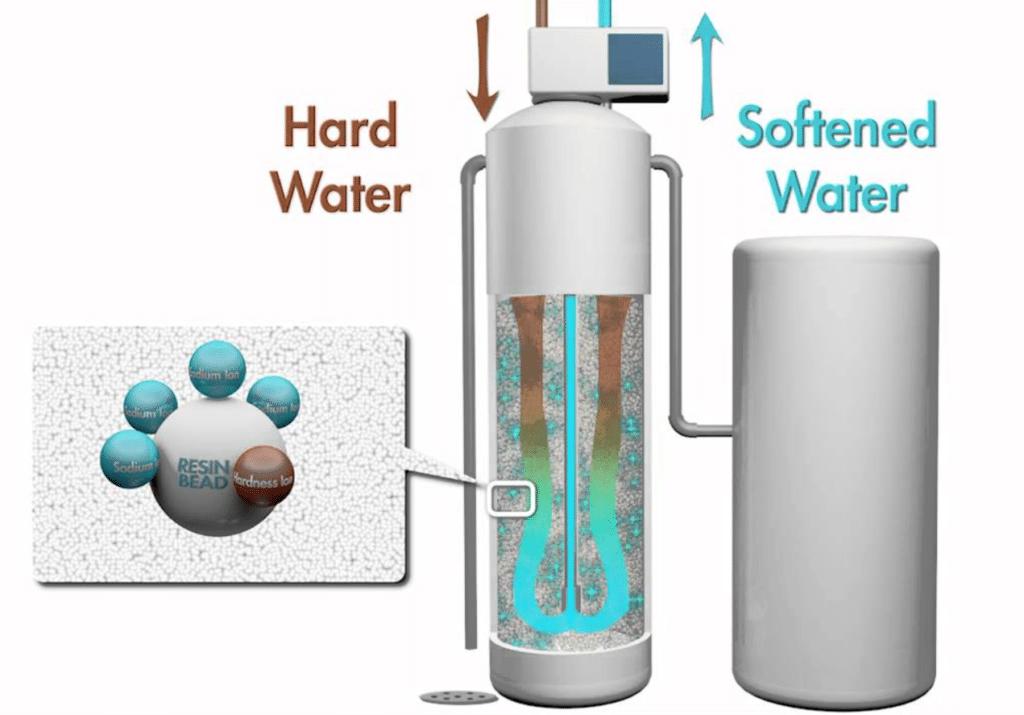 Do Water Softeners Work In Denver, CO